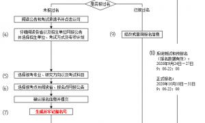 2021年考研网上报名流程图(统考)