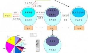 广州特种作业操作证报考流程