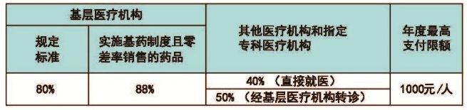 2020年广州大中专学生医保选点流程插图