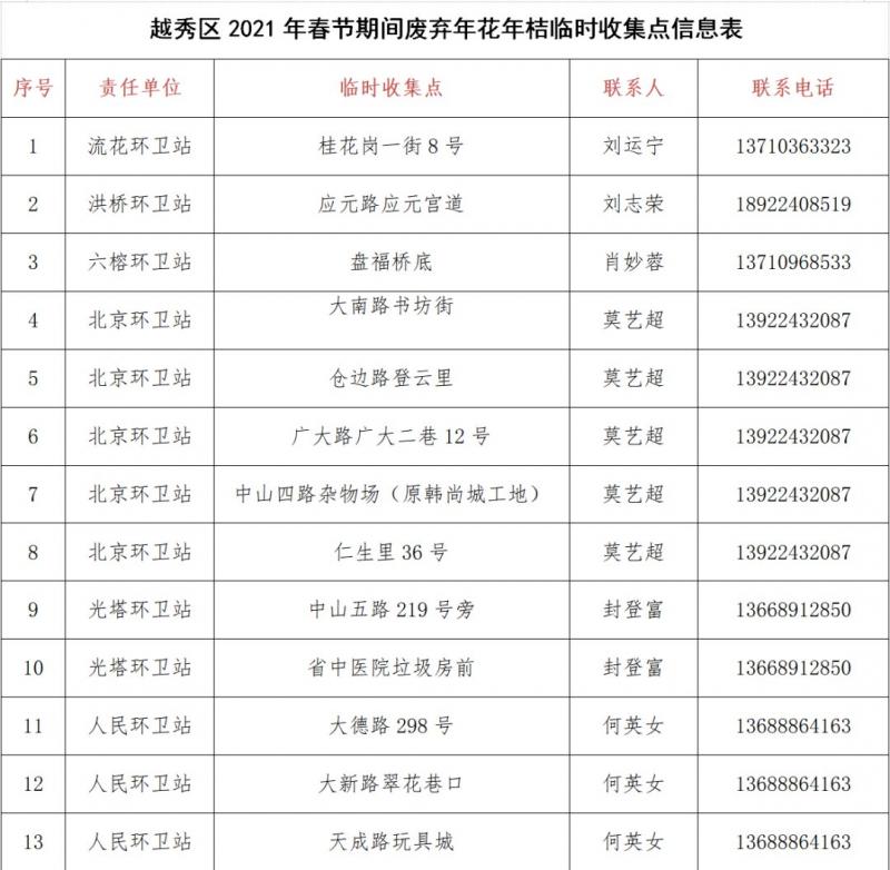 2021广州越秀区春节年花回收点在哪里
