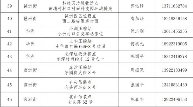 2021广州海珠区年花临时收集点一览