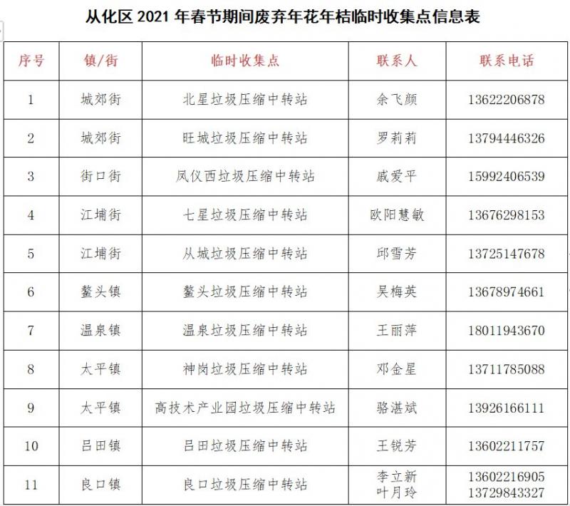 2021广州从化区年花收集点一览