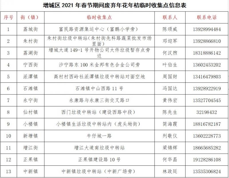 2021广州增城区年花回收点一览