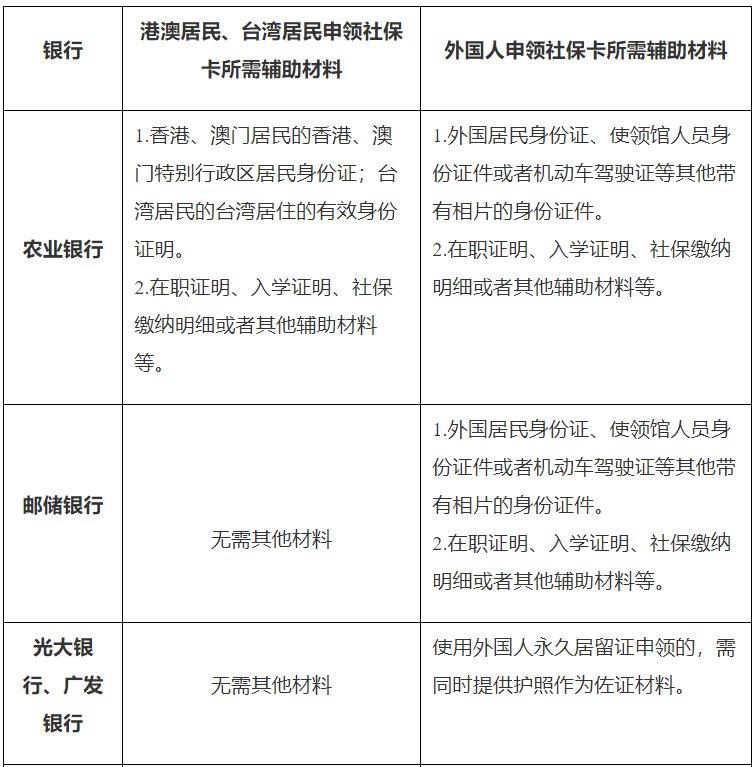 2021港澳台居民申领广州社保卡办理指南插图